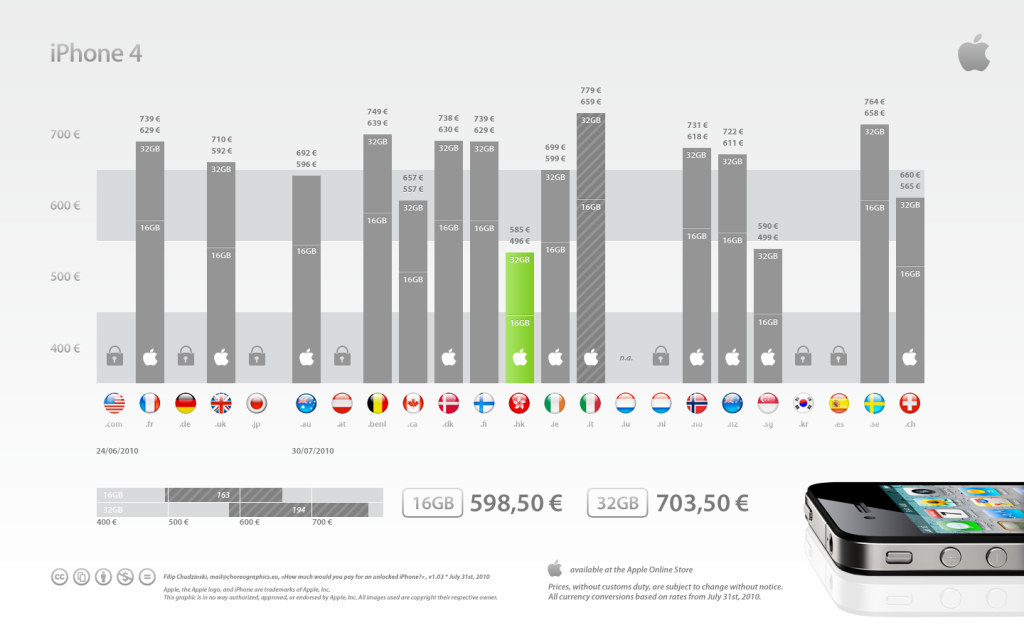 unlocked iPhone price comparison chart