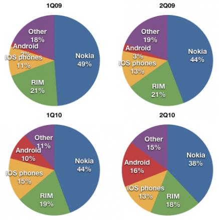 smartphones stats