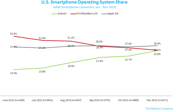 android, iphone, RIM stats