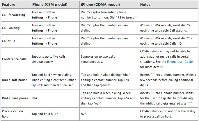 gsm-cdma-iphone-differences