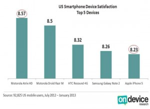 Android-Phones-Overtakes-iPhone-5-In-User-Satisfaction